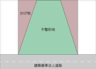 不整形地例-2