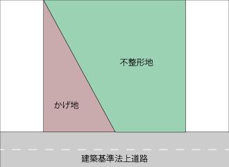 不整形地例-3