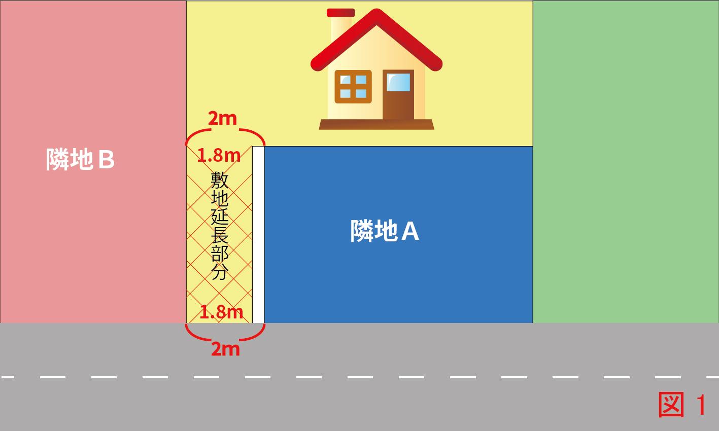 敷地延長部分が1.8mの場合は建て替えが出来ません。そのため隣地A部分(白抜き部分)を購入し、敷地延長部分の幅が2m確保できるようになると建て替えが可能となります。
