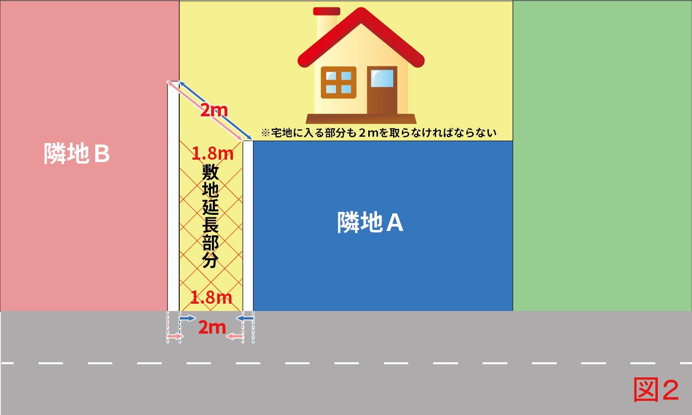 隣地Aもしくは隣地Bの部分を購入(白抜き部分)した場合、道路接道部分が2mを満たしていても、敷地延長部分から宅地に入る部分も2m以上ないと建て替えが不可(再建築不可)となります。簡単に言うと、接道部分から直径2mの球体をころがして宅地部分に入らないと建て替えが不可ということです。