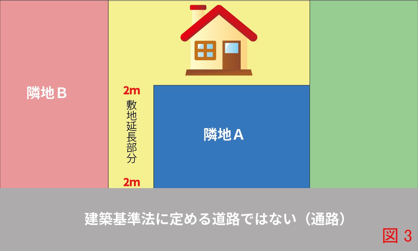 建物が建っている土地の間口が2m以上接している場合でも、前面道路が建築基準法第42条に規定する道路ではない場合、AもBも対象地も建て替えが不可(再建築不可)となります