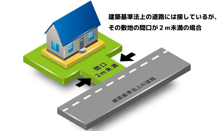建築基準法上の同論は接しているが、その敷地の間口が2m未満の場合